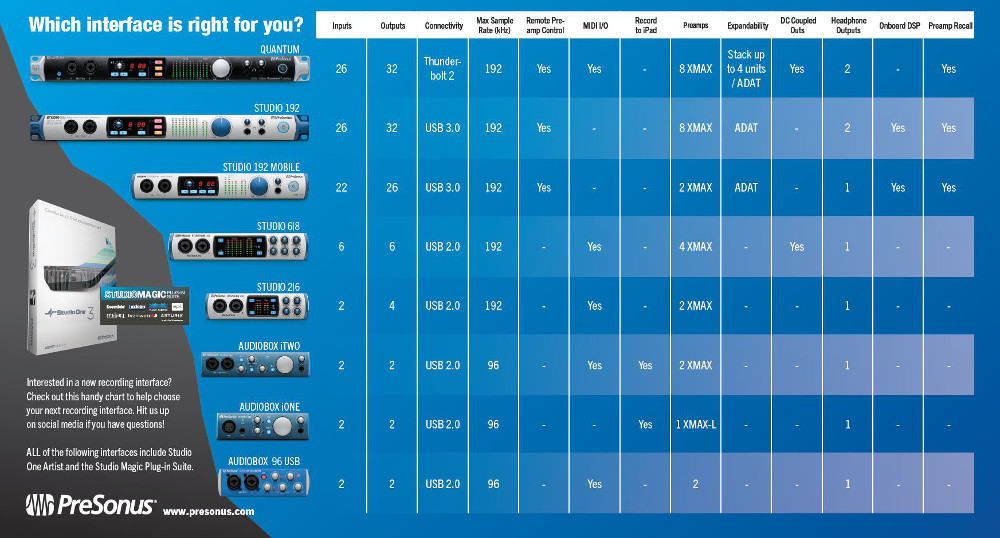 PreSonus Comparison Chart