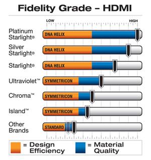 Wireworld HDMI Fidelity Grade