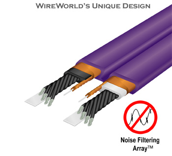 WireWorld's Unique Design