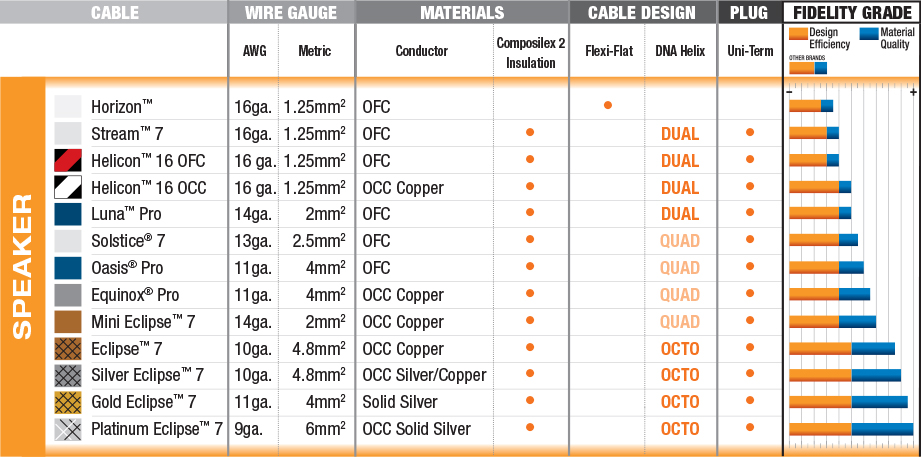 WireWorld - Speaker Cable Comparison Chart