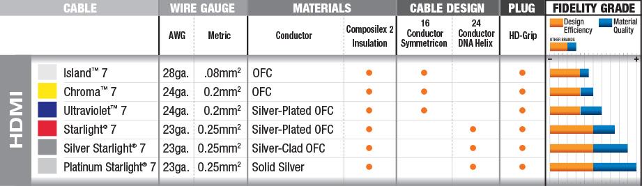 Wireworld - HDMI Cables Quick Comparison Chart