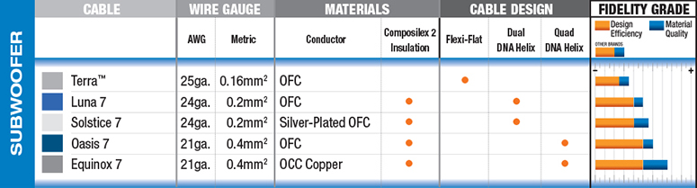 Wireworld Subwoofer Cables Chart