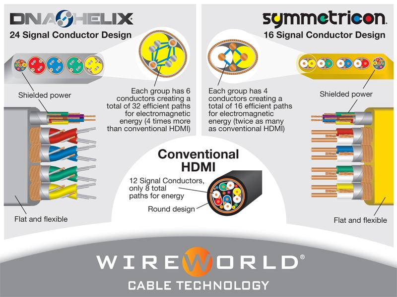 Wireworld HDMI Conductor Design