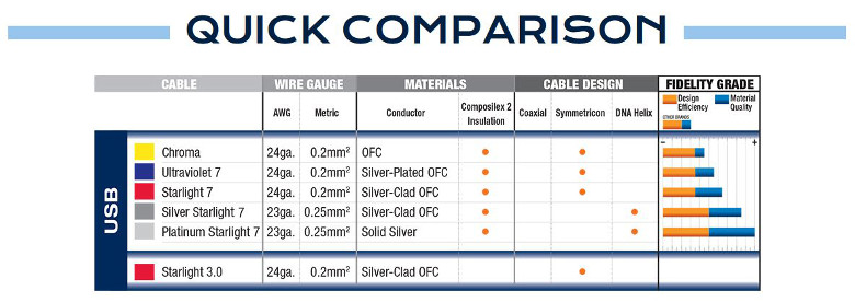 WireWorld USB Comparison Chart